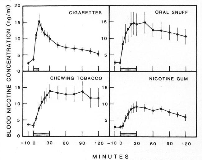Graphique nicotine